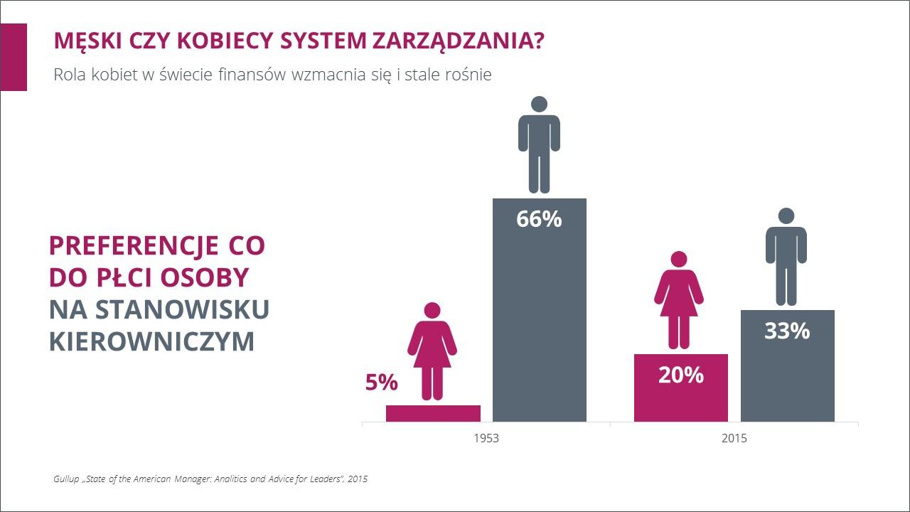 Infografika w PowerPoint